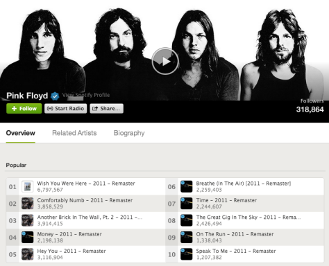 Pink Floyd top-tracks on Spotify