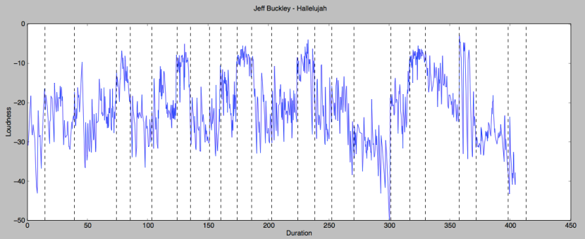 Loudness plot or Hallelujah by Jeff Buckley