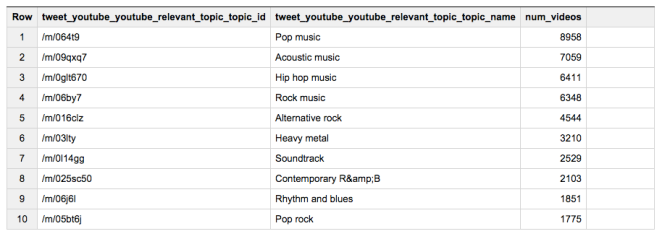 Top-10 genres in the dataset