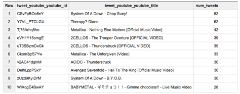 Top Heavy-metal videos