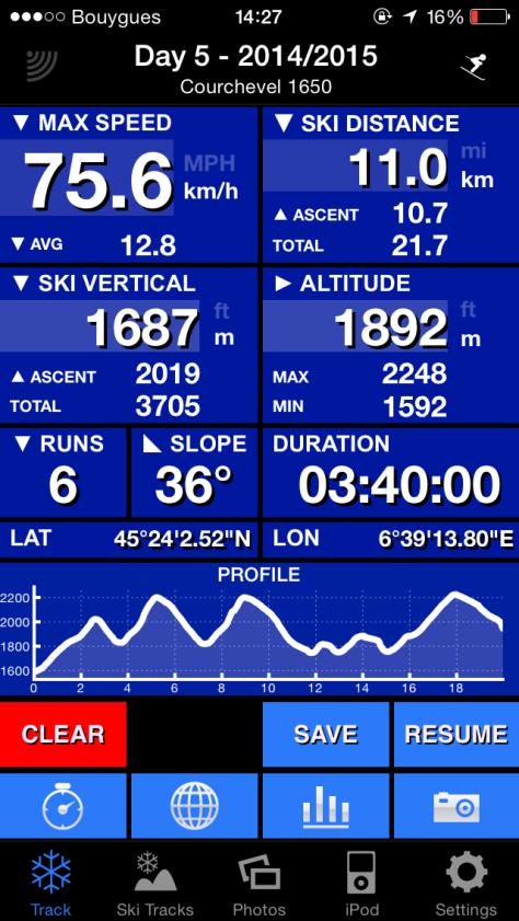 Summary of a day skiing with Ski Tracks